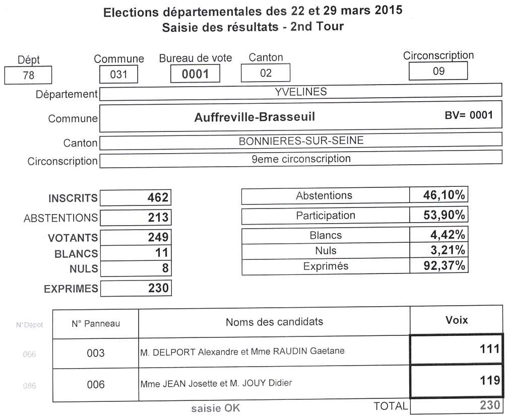 resultat 2eme tour election